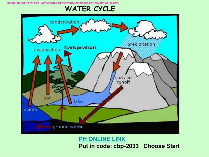 Image edited from: http://www.cotf.edu/ete/modules/msese/earthsysflr/water.html