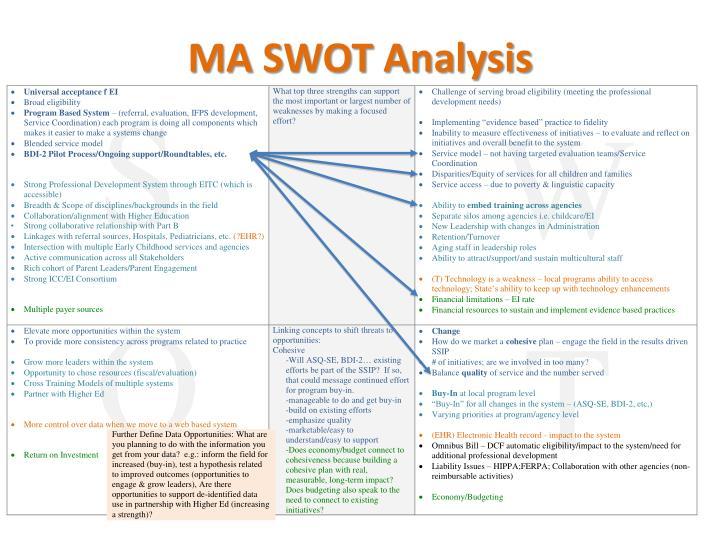 MA SWOT Analysis
