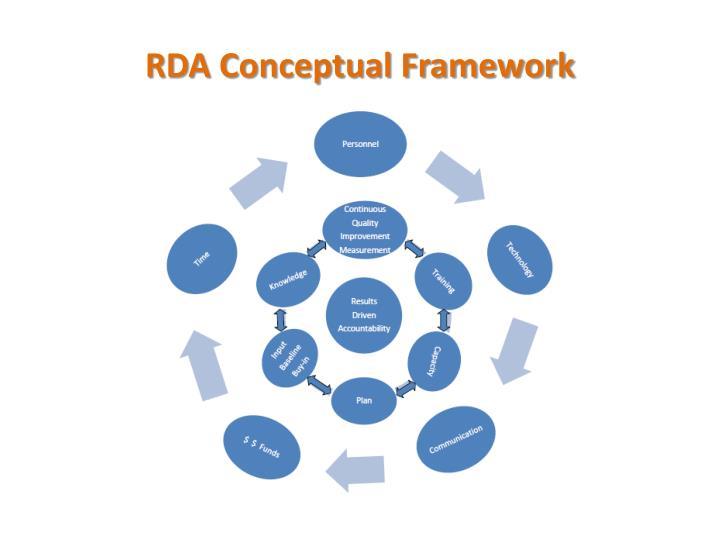 RDA Conceptual Framework