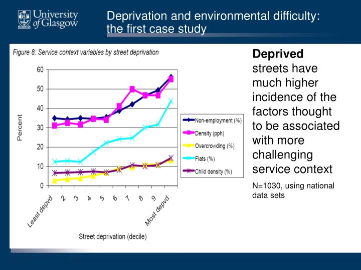 Deprivation and environmental difficulty: