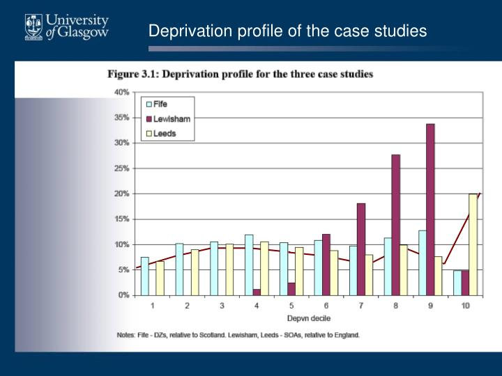 Deprivation profile of the case studies