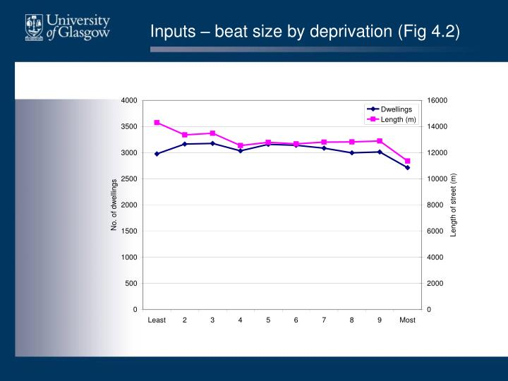 Inputs – beat size by deprivation (Fig 4.2)