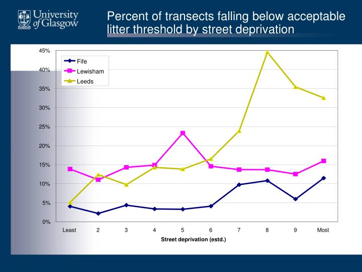 Percent of transects falling below acceptable litter threshold by street deprivation