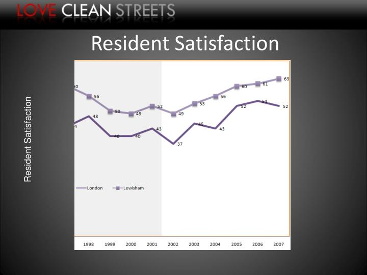 Resident Satisfaction