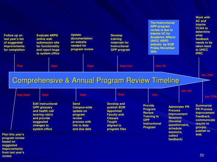 Comprehensive & Annual Program Review Timeline