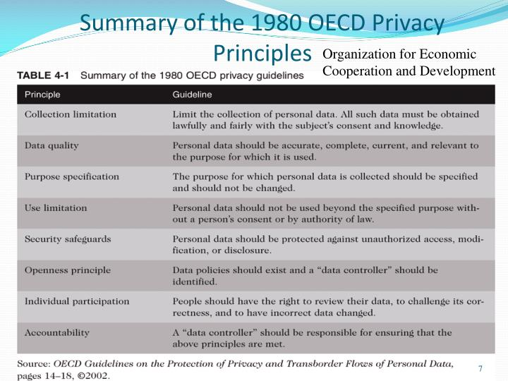Summary of the 1980 OECD Privacy Principles