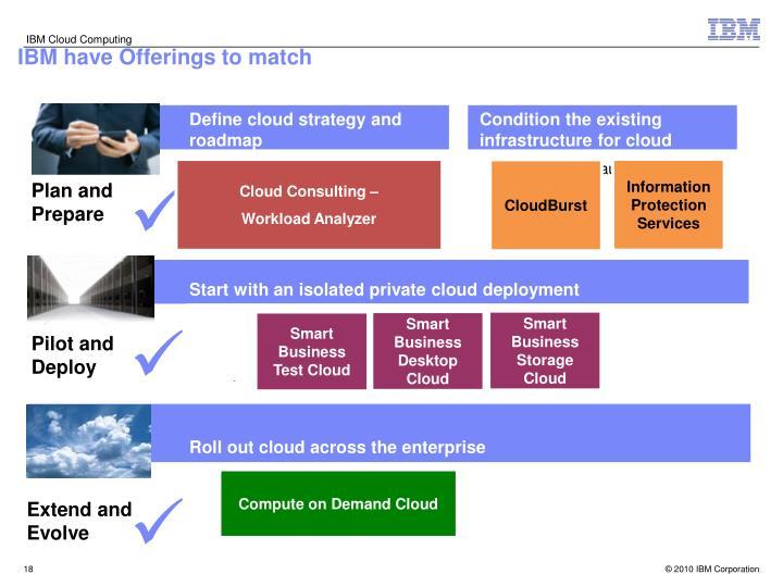 Smart Business Storage Cloud