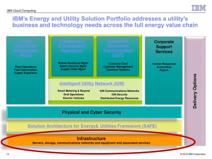 IBM's Energy and Utility Solution Portfolio addresses a utility's business and technology needs across the full energy value chain