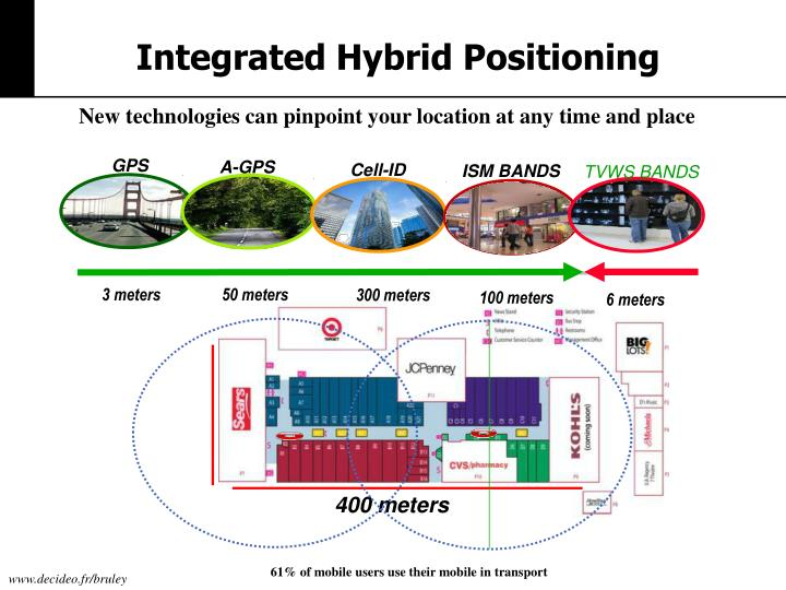 Integrated Hybrid Positioning