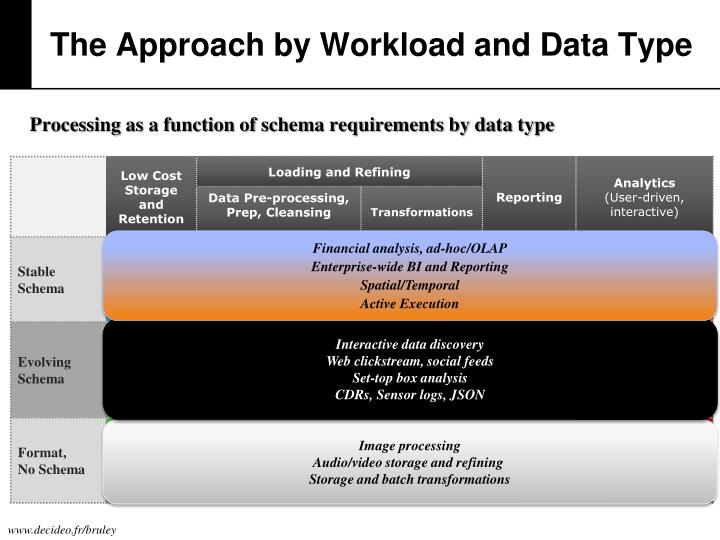 The Approach by Workload and Data Type