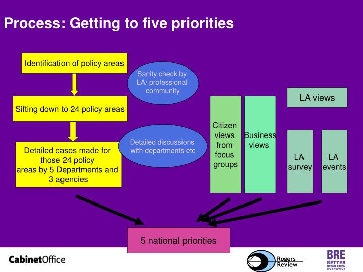 Process: Getting to five priorities