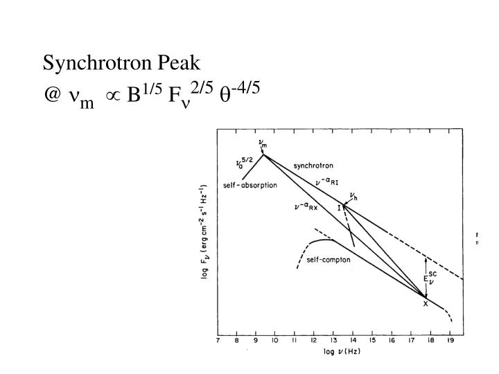 Synchrotron Peak