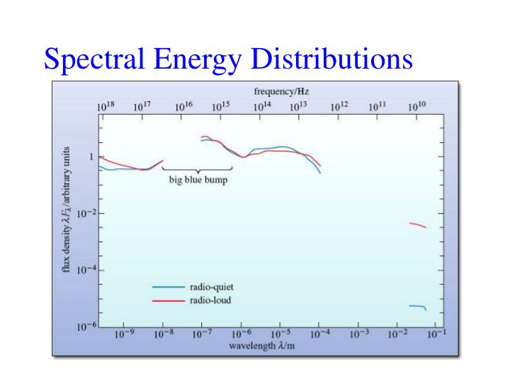 Spectral Energy Distributions