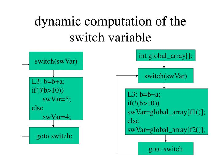 dynamic computation of the switch variable