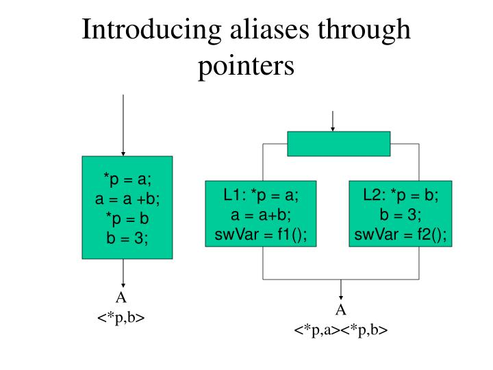 Introducing aliases through pointers