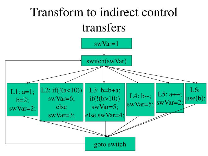 Transform to indirect control transfers