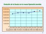 evoluci n de la deuda con la nueva operaci n prevista
