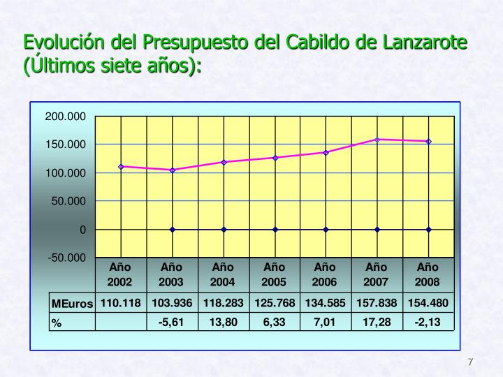 Evolución del Presupuesto del Cabildo de Lanzarote