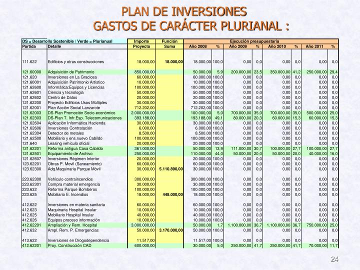 PLAN DE INVERSIONES