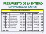 presupuesto de la entidad comparativa de gastos