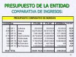 presupuesto de la entidad comparativa de ingresos