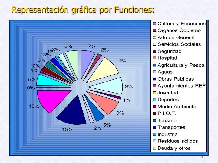 Representación gráfica por Funciones: