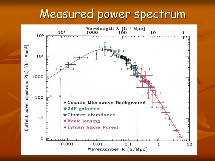 Measured power spectrum