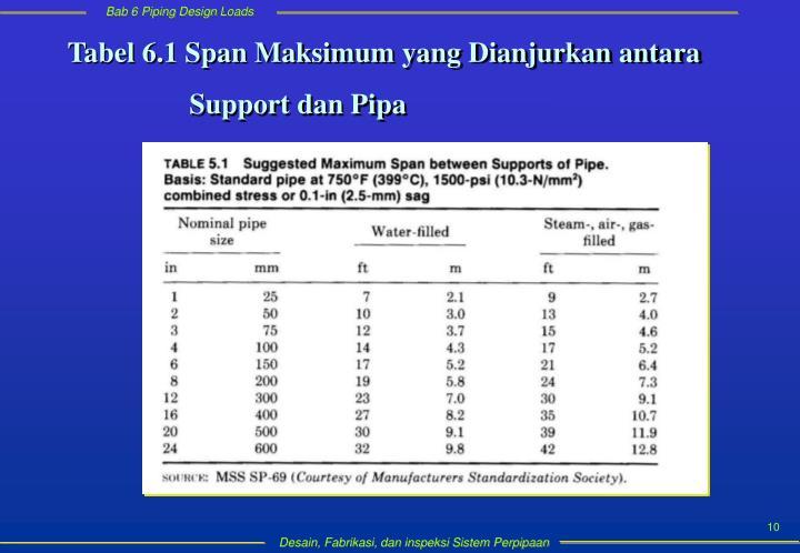 Tabel 6.1 Span Maksimum yang Dianjurkan antara
