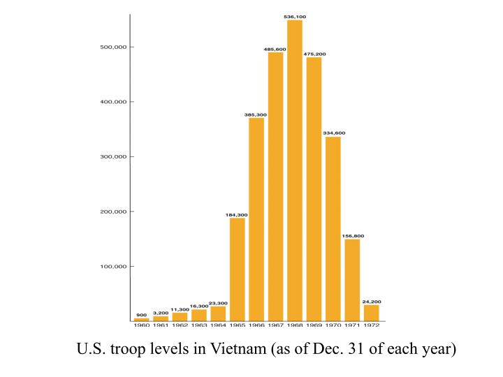 U.S. troop levels in Vietnam (as of Dec. 31 of each year)