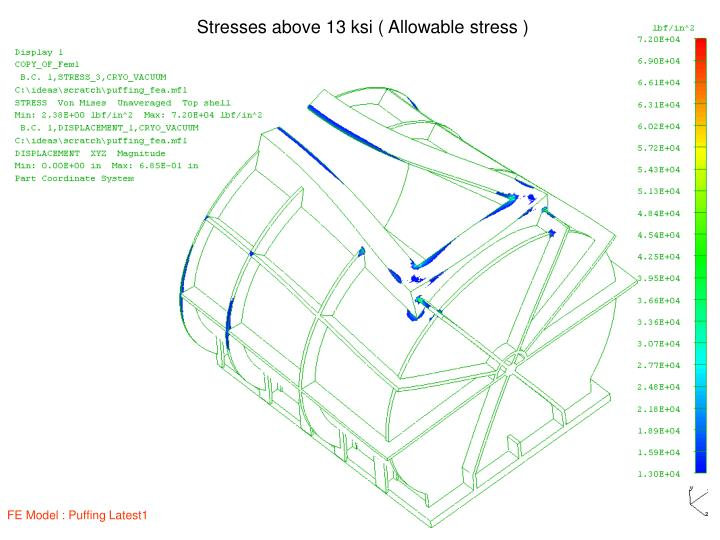 Stresses above 13 ksi ( Allowable stress )