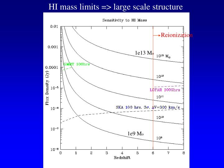 HI mass limits => large scale structure