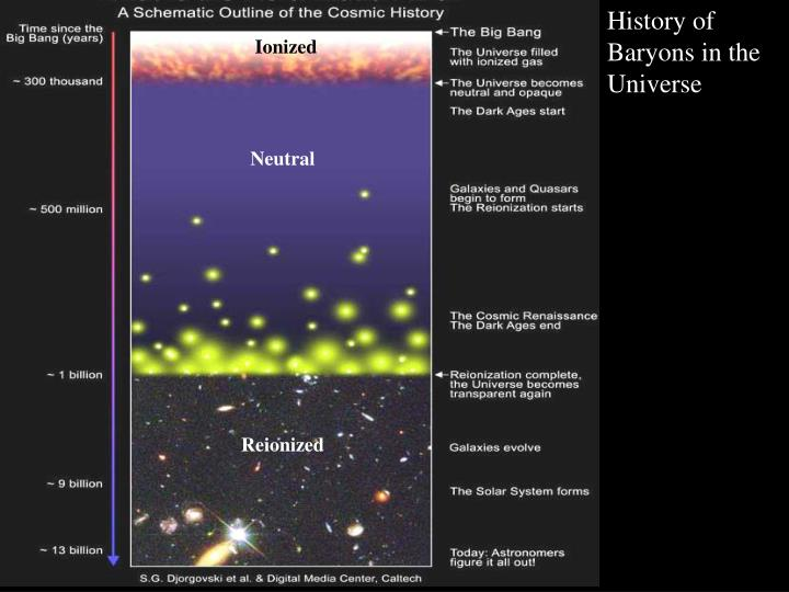 History of Baryons in the Universe