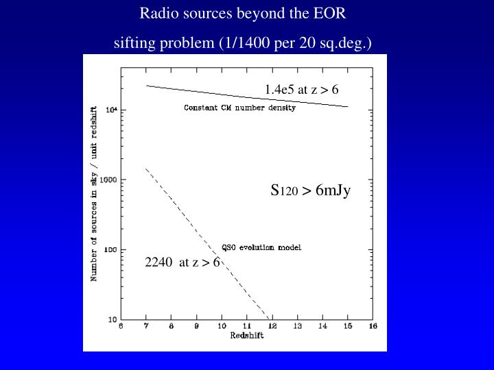 Radio sources beyond the EOR