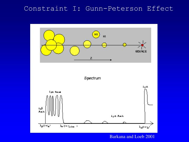 Constraint I: Gunn-Peterson Effect