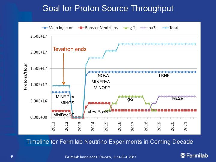 Goal for Proton Source Throughput
