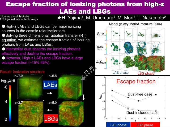 Escape fraction of ionizing photons from high z laes and lbgs