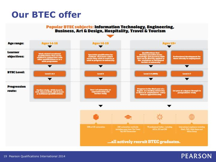 Our BTEC offer