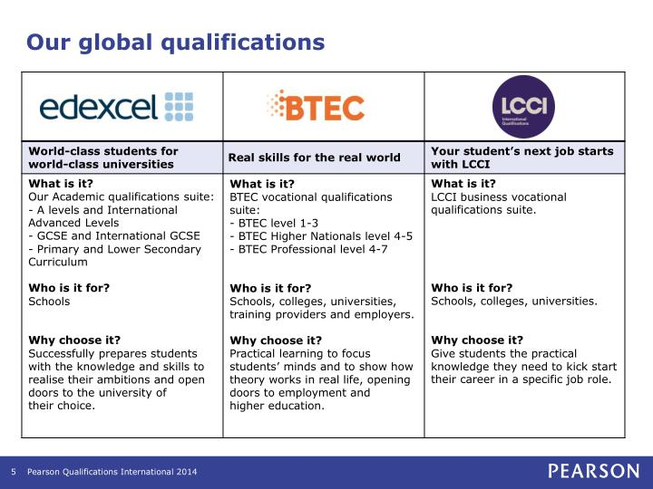 Our global qualifications