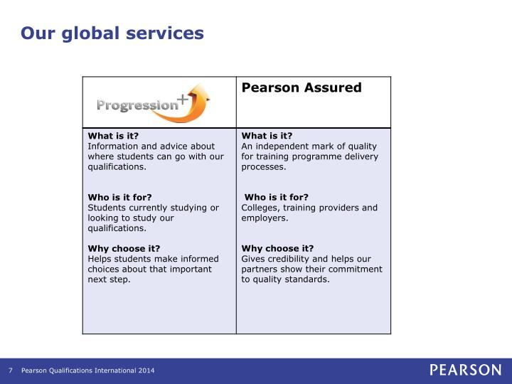 Our global services