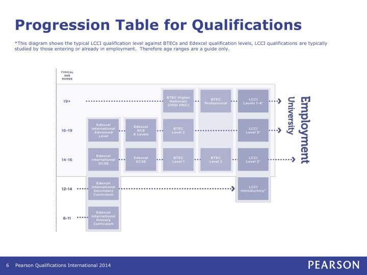 Progression Table for Qualifications