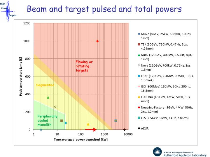 Beam and target pulsed and total powers