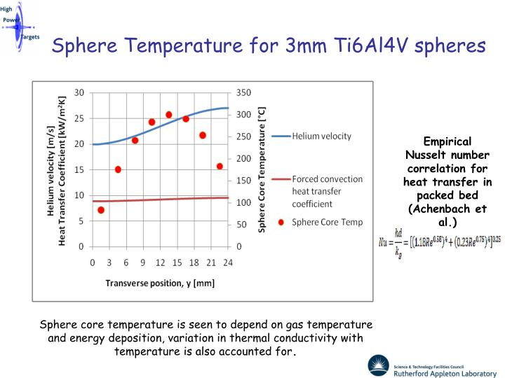 Sphere Temperature for 3mm Ti6Al4V spheres