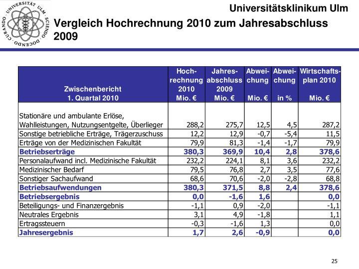 Vergleich Hochrechnung 2010 zum Jahresabschluss 2009