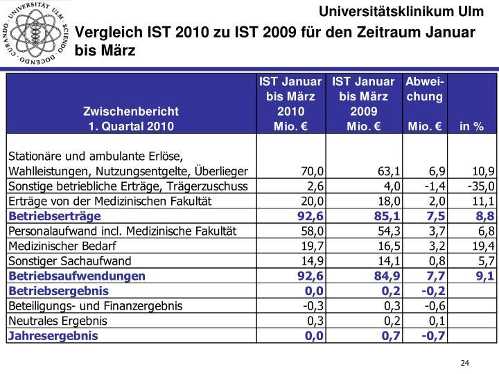 Vergleich IST 2010 zu IST 2009 für den Zeitraum Januar bis März