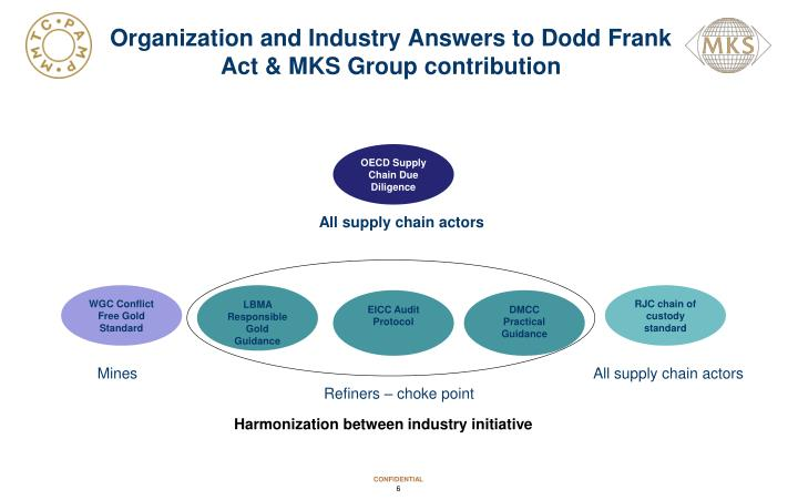 Organization and Industry Answers to Dodd Frank Act & MKS Group contribution