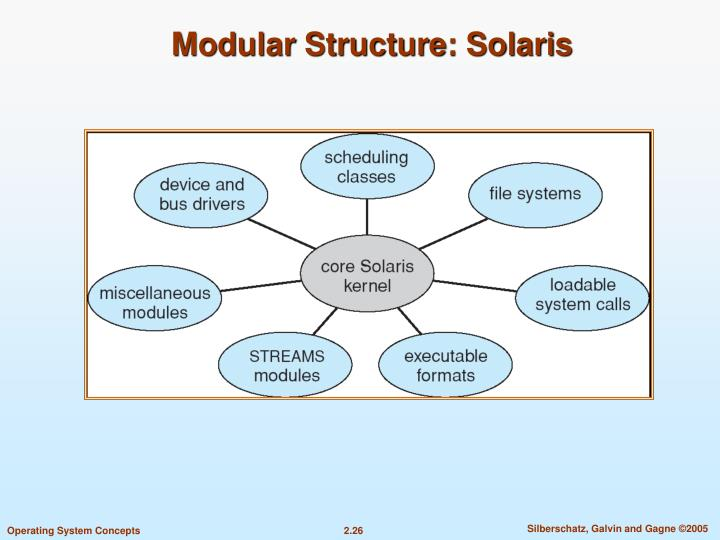 Modular Structure: Solaris