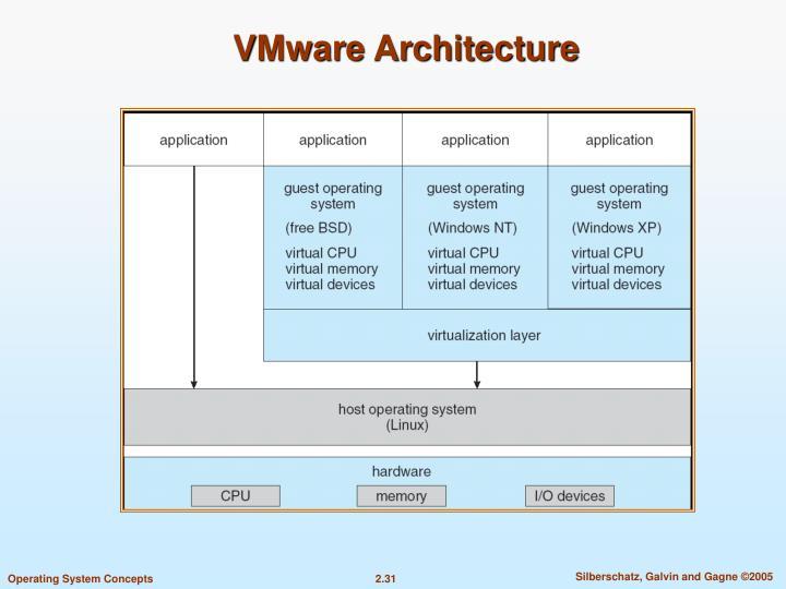 VMware Architecture