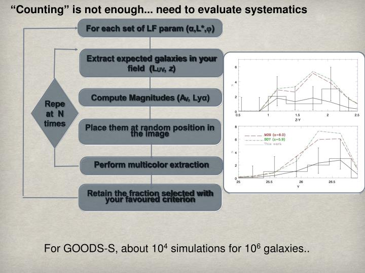"""Counting"" is not enough... need to evaluate systematics"