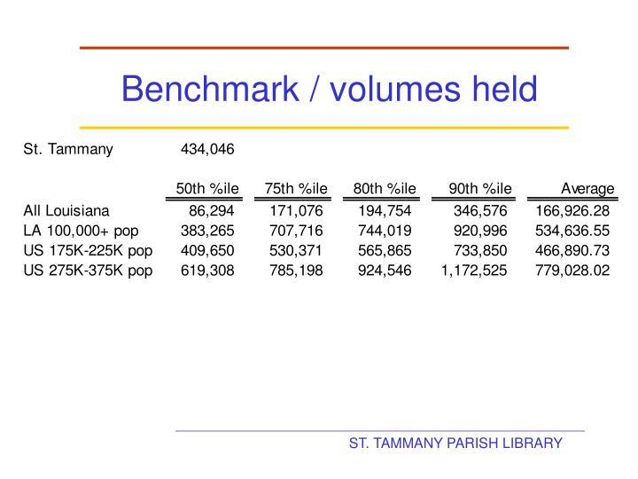 Benchmark / volumes held