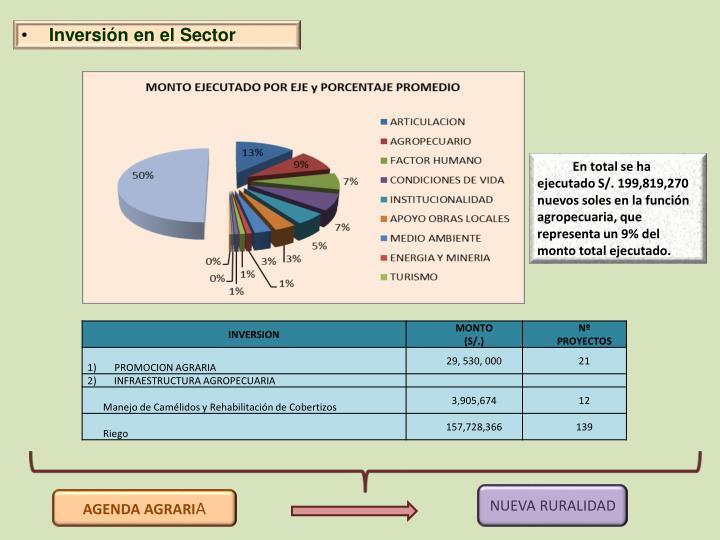 Inversión en el Sector